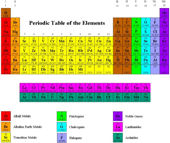 7b5050 periodic table of the elements urtaz Image collections